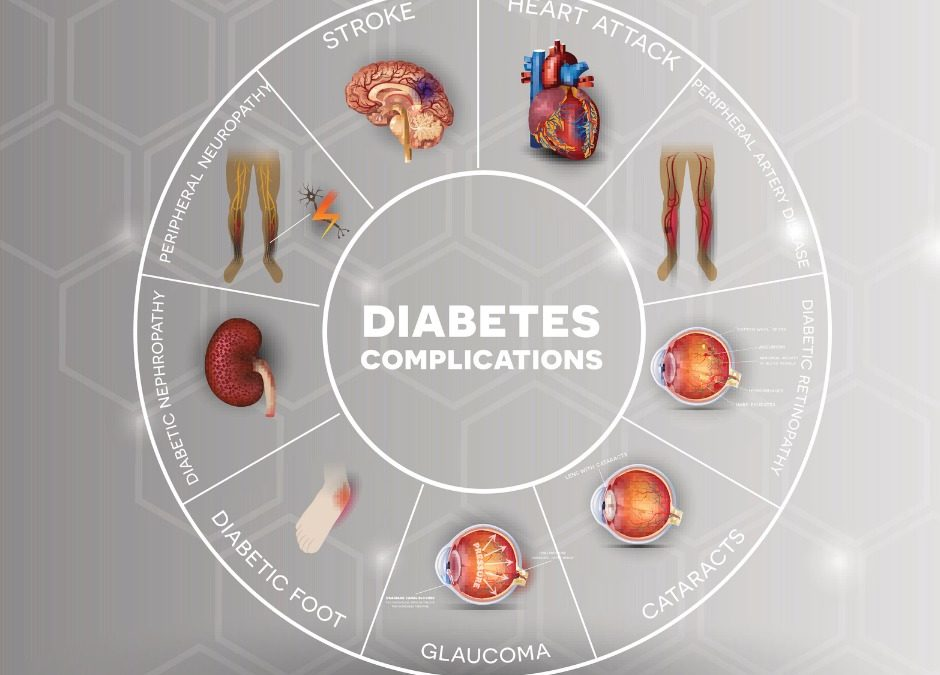 Risks and complications associated with diabetes